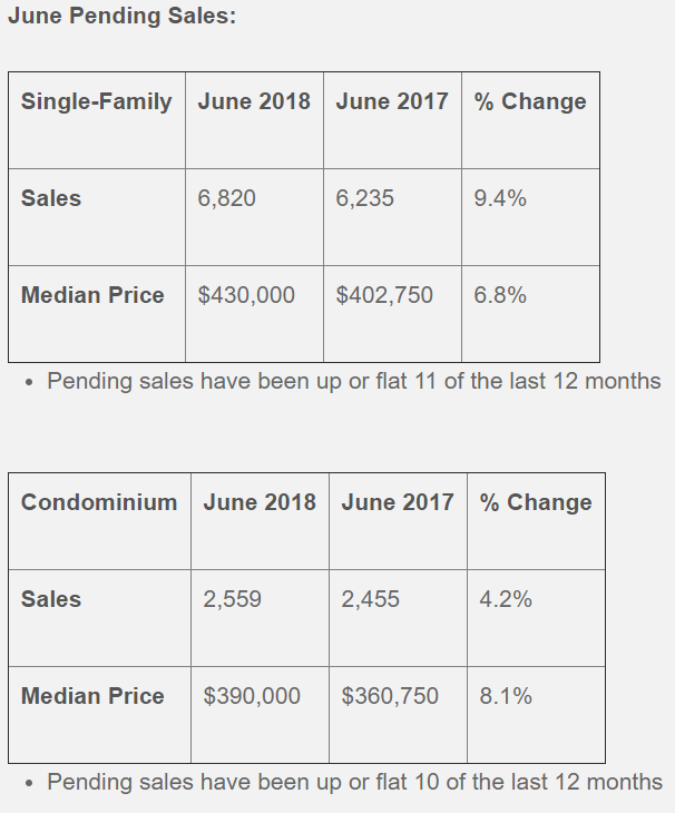 June Pending Sales Report by Massachusetts Association of Realtors