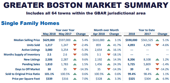Click Display Images to See this Boston Real Estate Graph