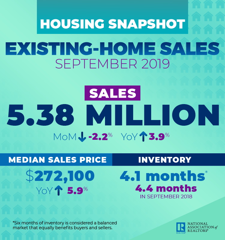 National Association of Realtors Existing Home Sales September 2019